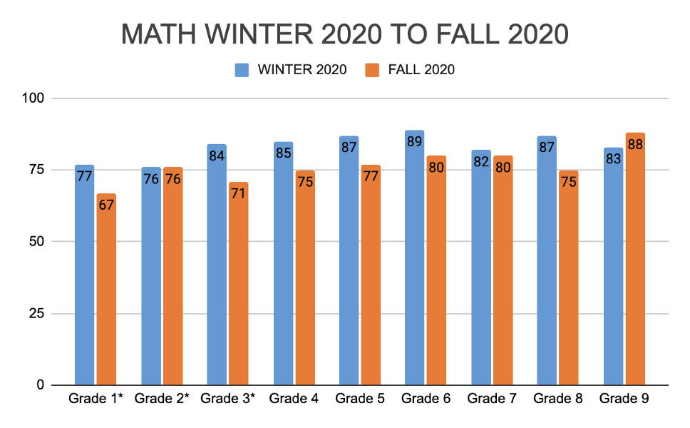 chart comparing math scores from winter 2020 to fall 2020