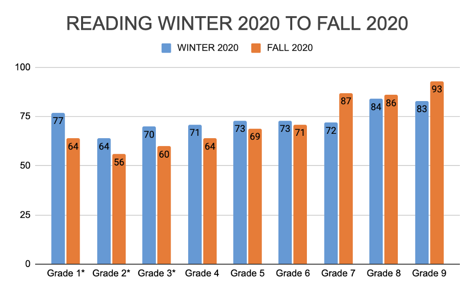 chart comparing reading scores from winter 2020 to fall 2020