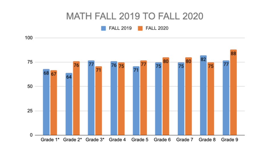 chart comparing math scores from fall 2019 to fall 2020