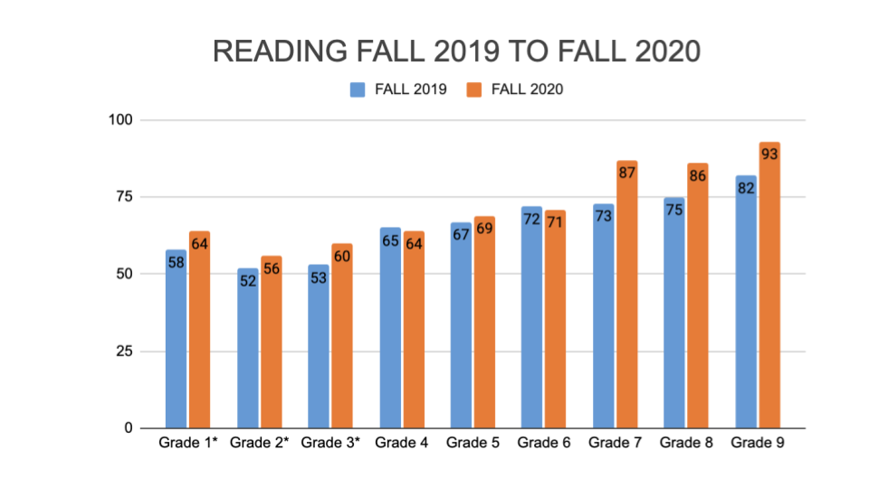 chart comparing fall 2019 to fall 2020 reading scores